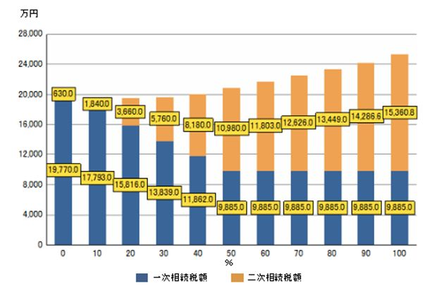 次相続まで考慮した資産分配の比較イメージ